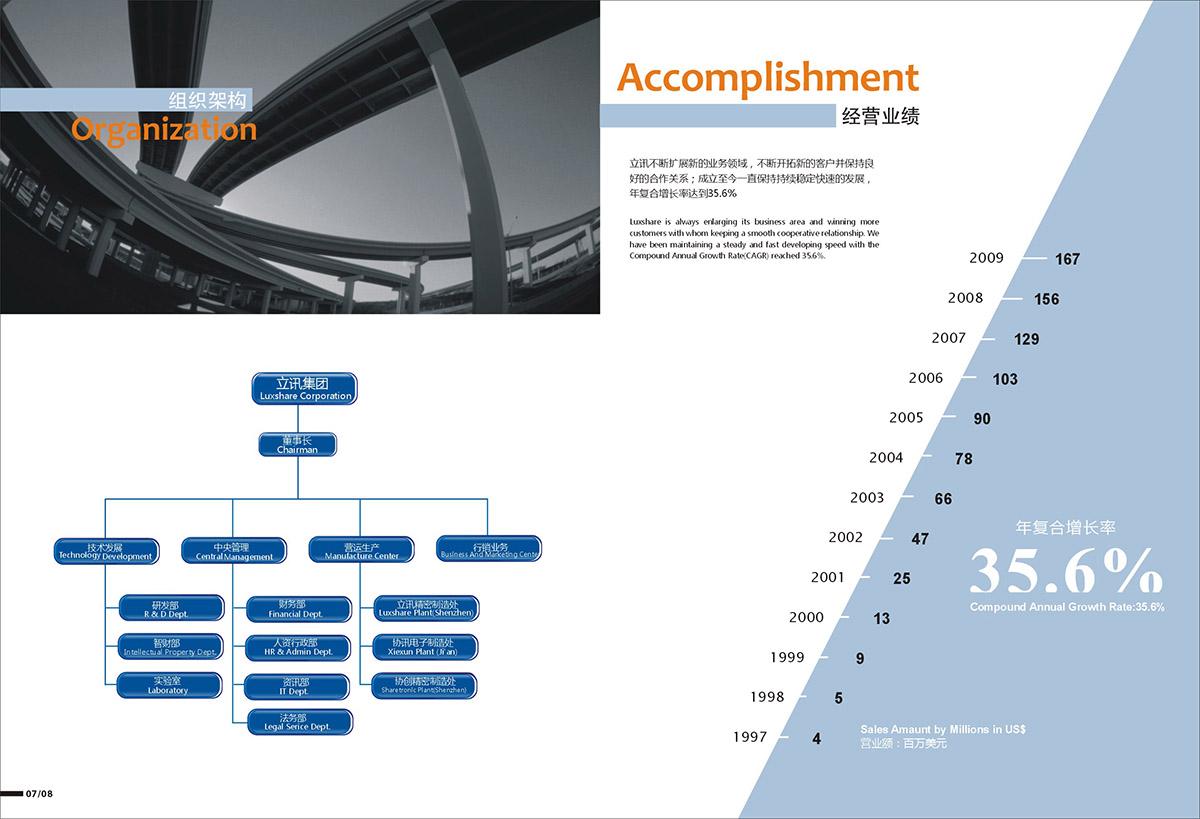 立讯精密画册设计,5G通信行业龙头画册设计,深圳电子画册设计公司