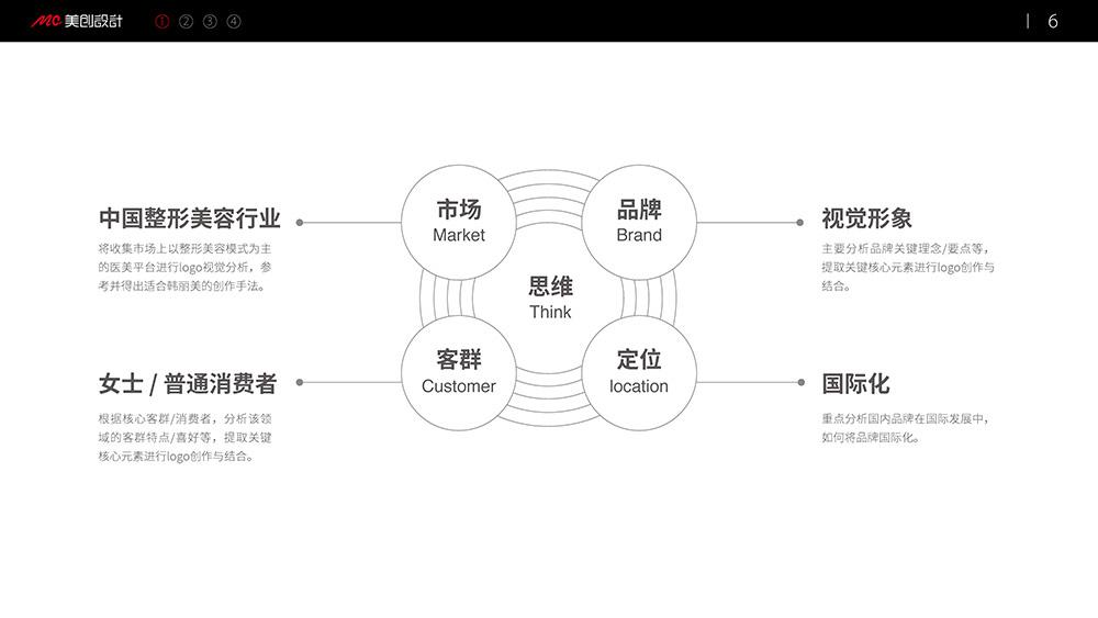 医美VI设计,医疗VI设计,美容VI设计,深圳VI设计